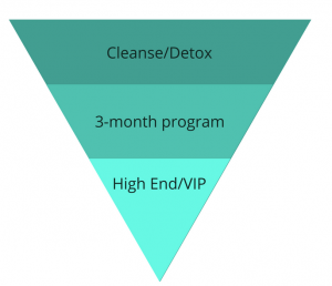 Sales Funnel for Health Coaches| Marketing for Health Coaches