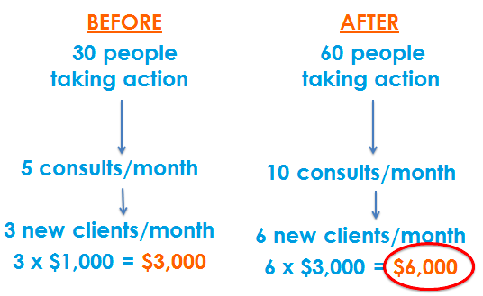 Before & After Revenue